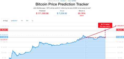 Hence, the odds of seeing more people investing in highly volatile. McAfee's Prediction: Only 365 Days Left, Bitcoin Trades 95 ...