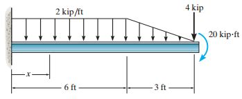 Solved Problem Part Draw The Shear Diagram For