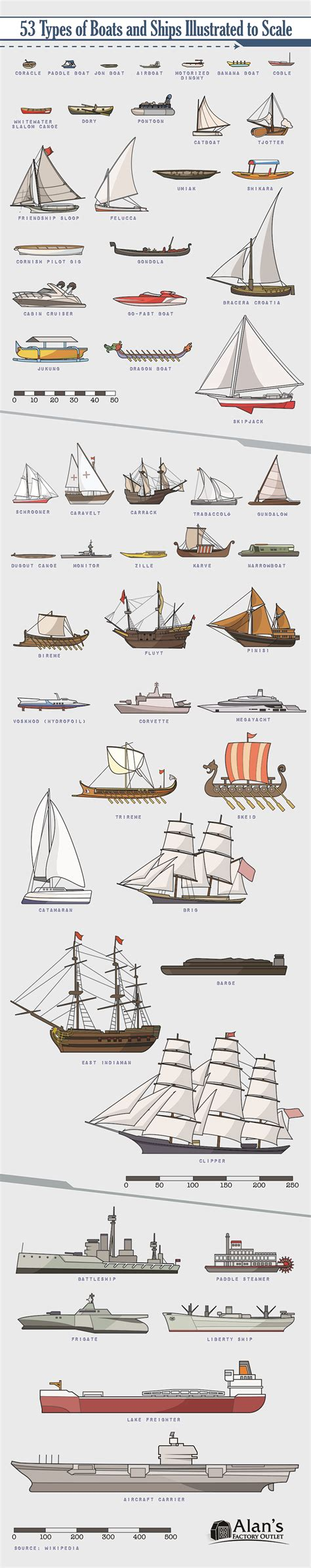 Types Of Boats by 53 Types Of Boats And Ships Illustrated To Scale