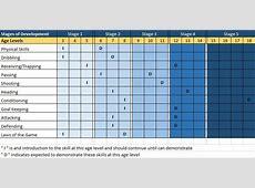 Basic Skills Matrix – Victor Soccer Club