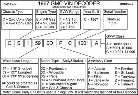 Chevrolet Vin Number Decoder by Chevrolet Truck Vin Decoder Chart 2019 2020 Gm Car Models