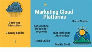 Top 13 Marketing Cloud Platforms In 2020