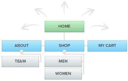 Pros And Cons Of The Sitemap Building Tool, Slickplan