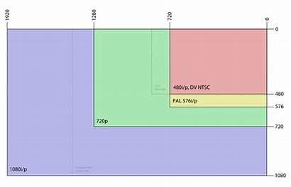 Common Resolutions Svg Pixels Aspect 1280 Ratios