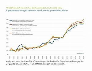 Immobilienpreise Berechnen : iazi nachfrage nach eigentums wohnungen intakt immobilien business ~ Themetempest.com Abrechnung
