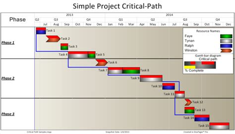 project critical path   report onepager pro