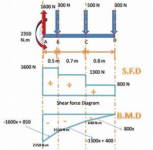 What Is Shear Force Diagram And Bending Moment Diagram