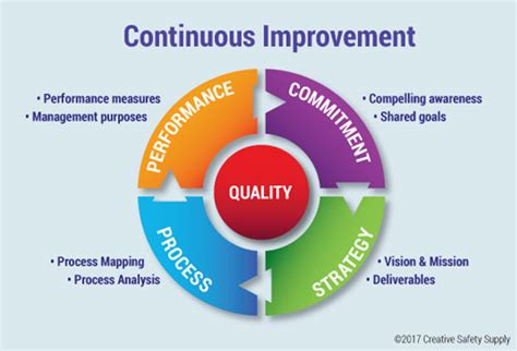 focusing  continuous improvement   workplace