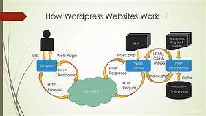 1 2 How Wordpress Works