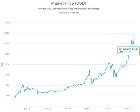 Bitcoin had previously faced a bullish rally from the previous months, and there was speculation that the bullish rally would continue. Bitcoin ATM Market Dynamics April 2017 | Blog | Coin ATM Radar