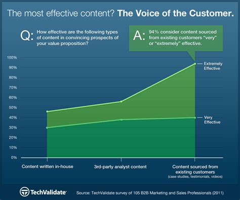 The Most Effective Content Is The Voice Of