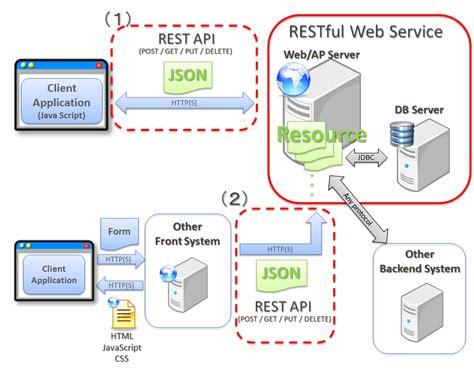 restful web service terasoluna server framework