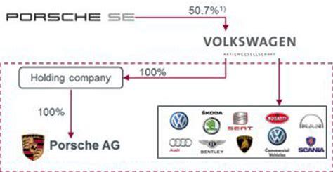 Vw Buys Remaining 50.1 Percent Porsche Stake For .6 Billion
