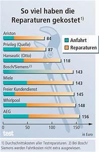 Geschirrspüler Im Vergleich : service geschirrsp ler vorsicht kundendienst test ~ Michelbontemps.com Haus und Dekorationen