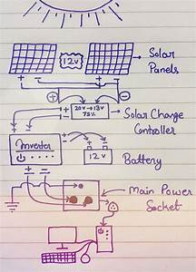 How To Run A Computer On Solar Power   U2022 Atulhost