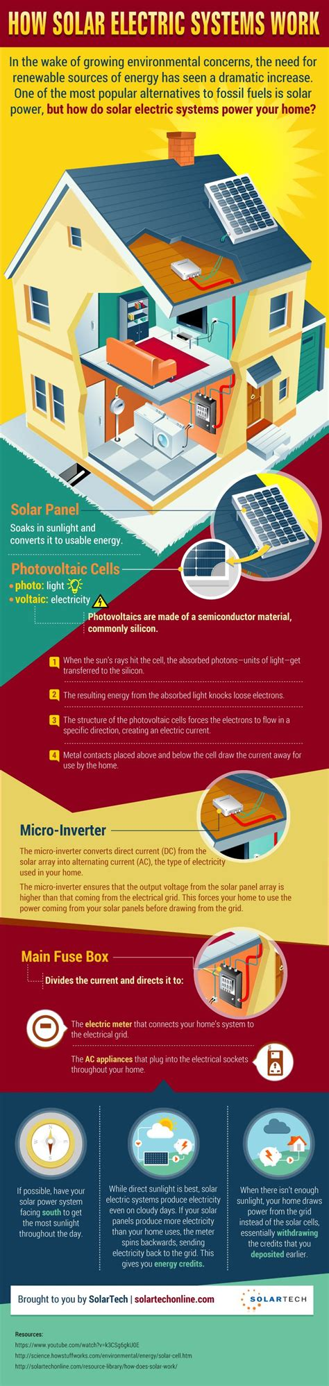 Infographic How Solar Energy Systems Work Solartech