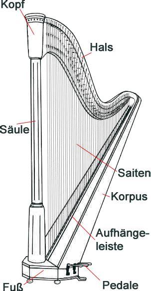 Die Harfe, die Leier