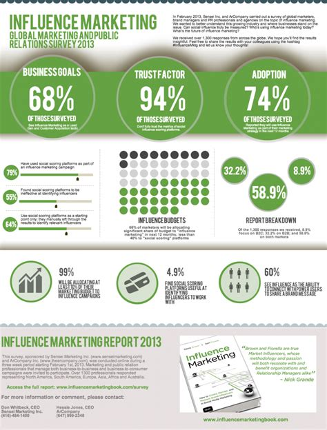 Guerilla Marketing Resume by Guerilla Marketing Content Marketing Infographic