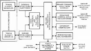 Block Diagram Of The Cluster Magnetometer  Fgm   The