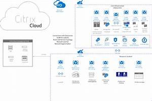 Citrix Virtual Apps And Desktops On Azure