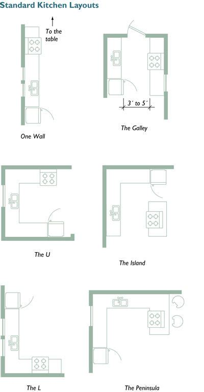 small kitchen floor plans small kitchen layouts rapflava 5461
