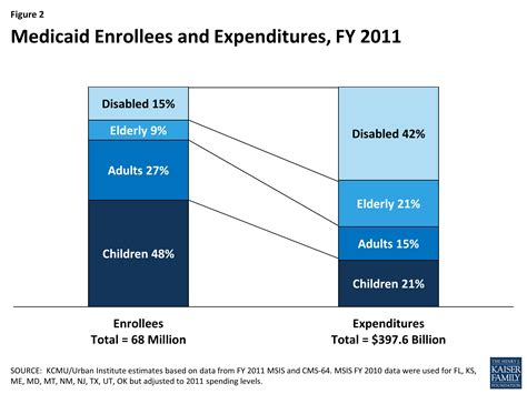 how much does it cost to cover a patio medicaid moving forward the henry j kaiser family