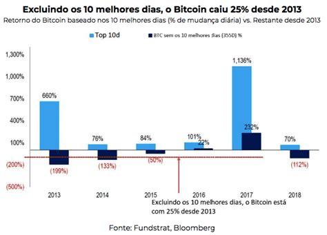 Bem vindo ao mercado bitcoin. Trade de Bitcoin vale a pena? Conheça o preço médio   Investificar