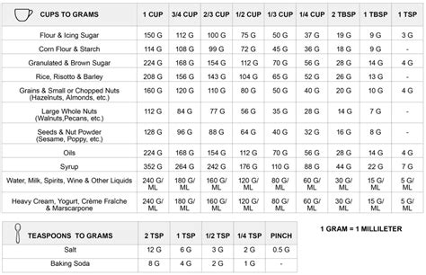 cups  grams conversion chart     grams  french chef