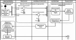 Uml Activity Diagram Of The Compulsory Land Acquisition