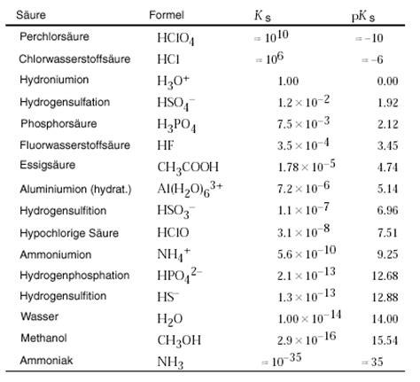 tomchemie allgemein organische und anorganische saeuren