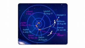 Flight Path Voyager 2 - Pics about space