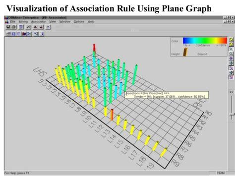 Apriori And Eclat Algorithm In Association Rule Mining