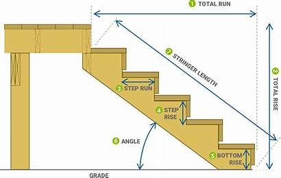 Stair Run Rise Calculator Deck Stringer Stairs