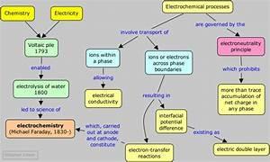 Electrochemistry  Mind Map