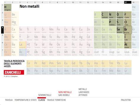 Tavola Periodica by Tavola Periodica 4 Android Apps On Play