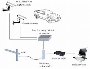 automated license plate recognition solutions for vehicle With involving electronic control systems for automotive applications