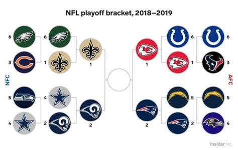 nfl playoff bracket  tv schedule business