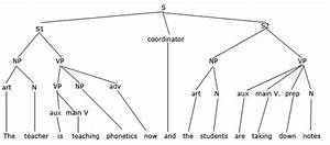 What Is The Most Complex Syntax Tree Possible For An