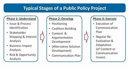 Policy Example Issue Management Project Agenda Setting