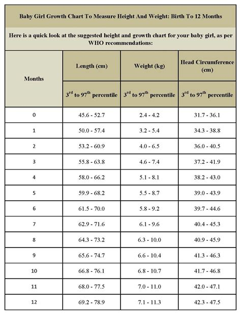 Baby Height And Weight Chart World Of Menu And Chart
