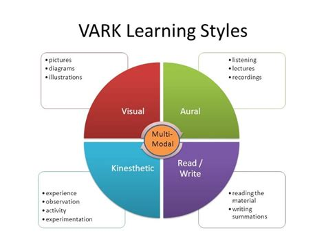 vark 174 learning styles tutoring with a twist