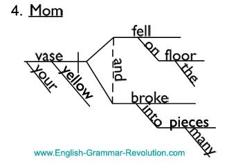 diagramming interjections nouns  direct address