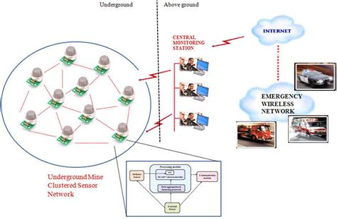 Introduction Wireless Sensor Networks Types