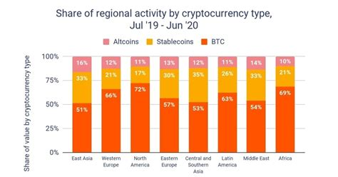 Bitcoin has been in use in the usa since its development. Bitcoin Most Popular Crypto in North America, Market Experts Report | Blockchain News