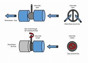 What Is A Butterfly Valve