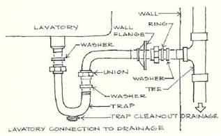 kitchen best installation kitchen sink plumbing with