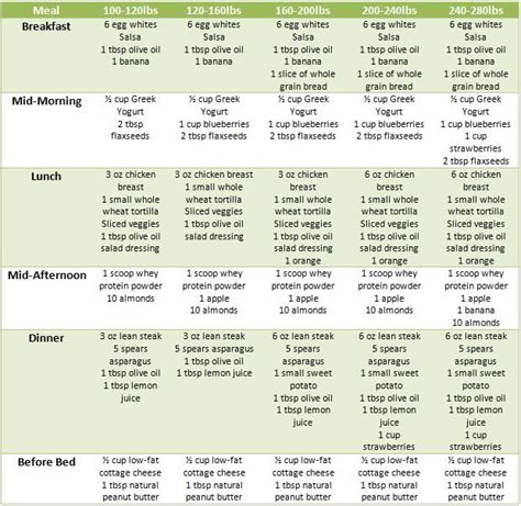 dash eating plan chart meal plan massachusetts general