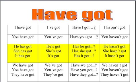 Verb To Have Got English