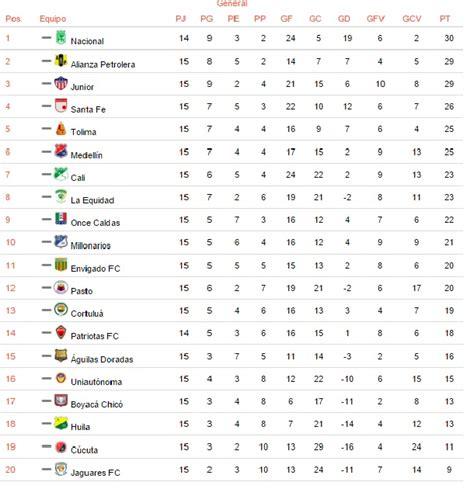 Tabla de posiciones | clasificación mvps de fms españa 2020 clasificados a la fms internacional freestylers con más score/ptb posiciones a través de las jornadas estadísticas en video. tabla de posiciones futbol colombiano | americajeff