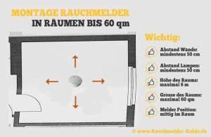 Co Melder Wo Anbringen : rauchmelder montage raum rauchmelder ~ A.2002-acura-tl-radio.info Haus und Dekorationen